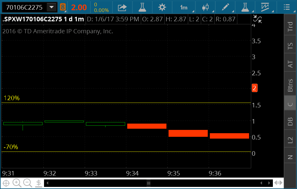 Day trade spx options